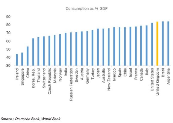 The UK economy is highly reliant on consumption. (Deutsche Bank, World Bank)