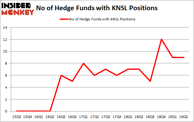 No of Hedge Funds with KNSL Positions