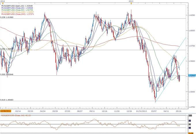 Forex_GBPUSD-_Trading_the_U.K._Consumer_Price_Report_body_ScreenShot262.png, GBP/USD- Trading the U.K. Consumer Price Report