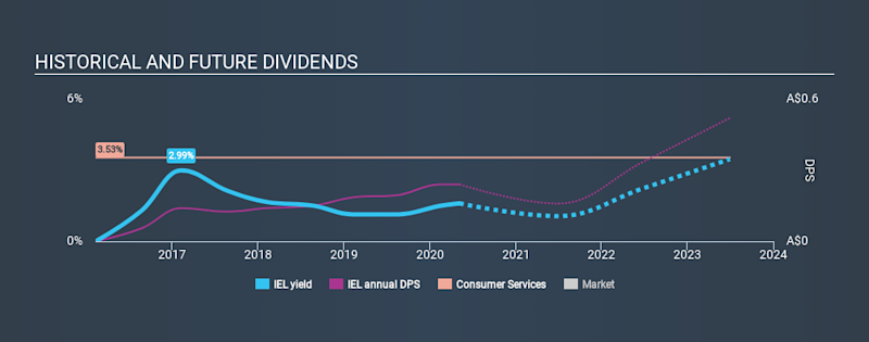 ASX:IEL Historical Dividend Yield May 6th 2020