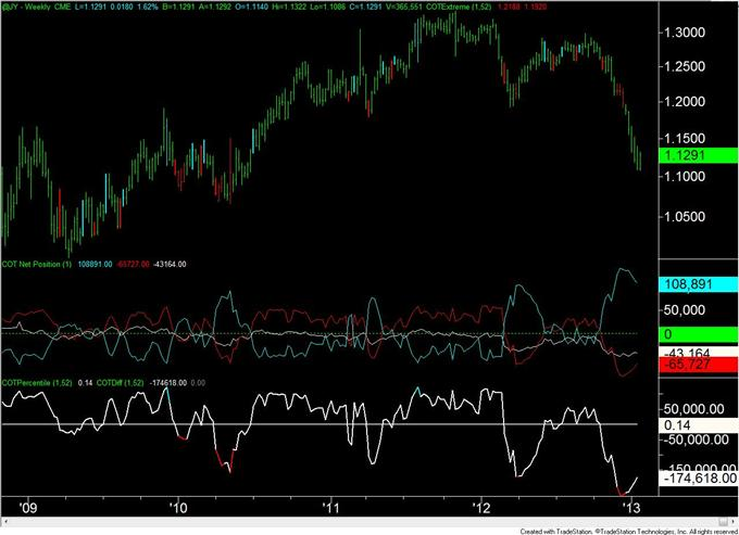 Forex_Analysis_Euro_COT_Positioning_Flips_for_the_3rd_Time_in_4_Weeks_body_JPY.png, Forex Analysis: Euro COT Positioning Flips for the 3rd Time in 4 Weeks