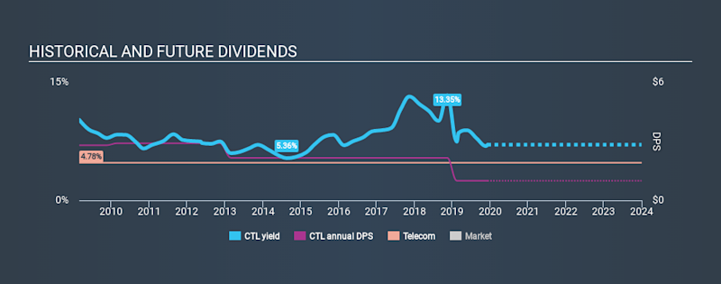 NYSE:CTL Historical Dividend Yield, December 7th 2019