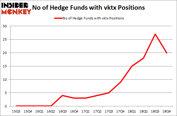 No of Hedge Funds with VKTX Positions