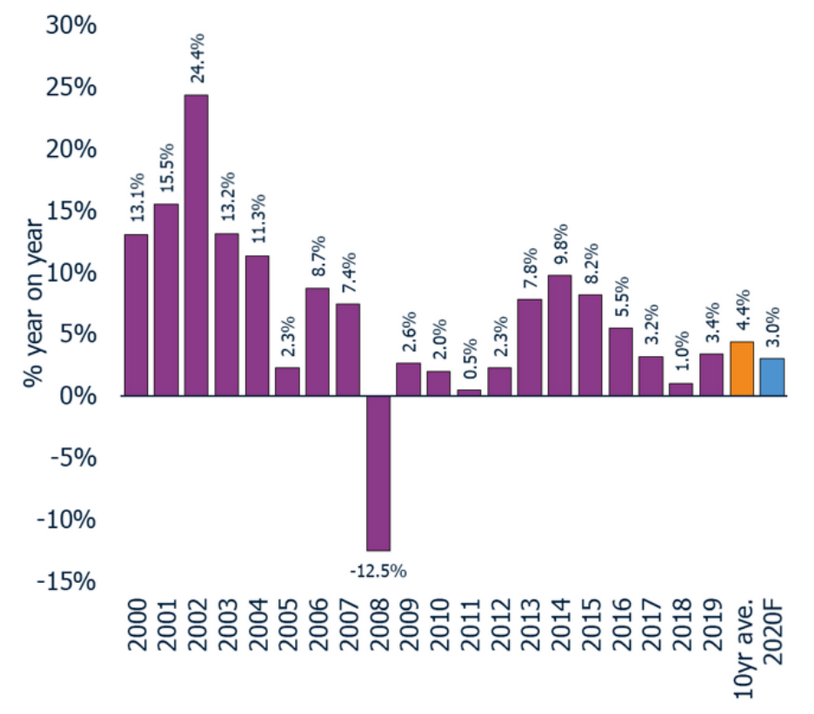 Zoopla figures on annual house price growth in UK cities over the past two decades. Chart: Zoopla / Hometrack