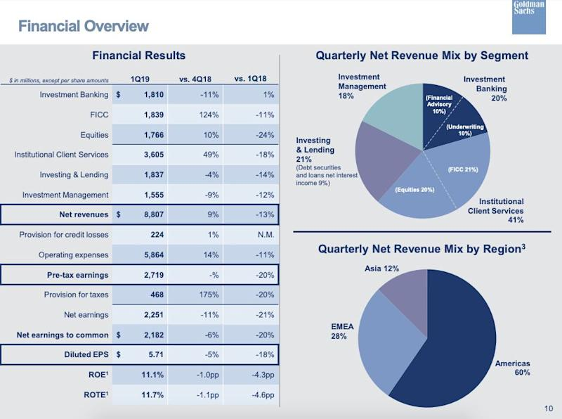 Here's a breakdown for the net revenue for business segments at Goldman Sachs during the first quarter.