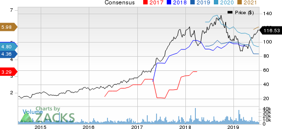 Take-Two Interactive Software, Inc. Price and Consensus