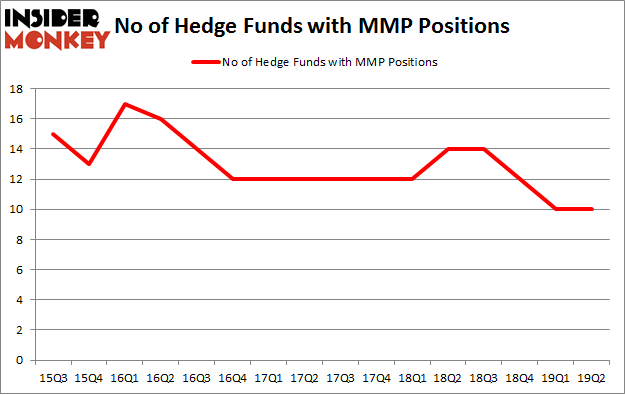 No of Hedge Funds with MMP Positions