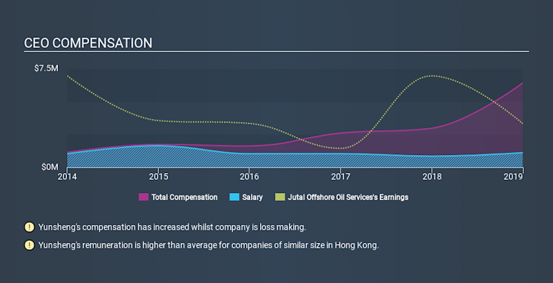 SEHK:3303 CEO Compensation, January 4th 2020