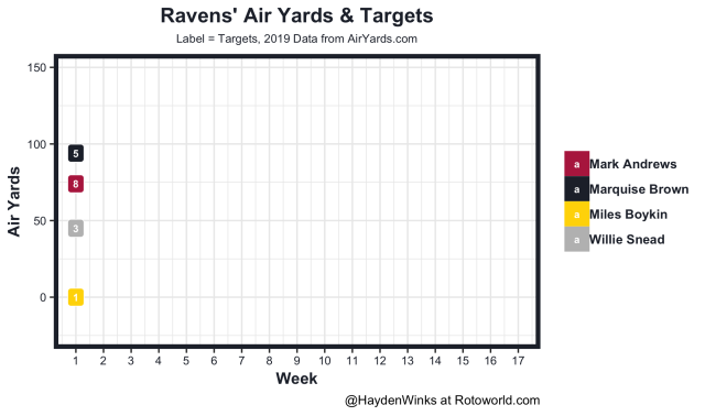 Ravens air yards and targets