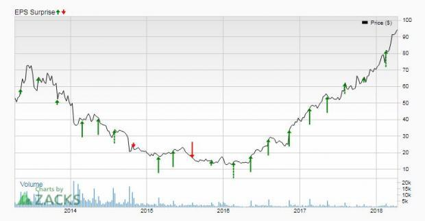 Bull of the Day: SodaStream (SODA)