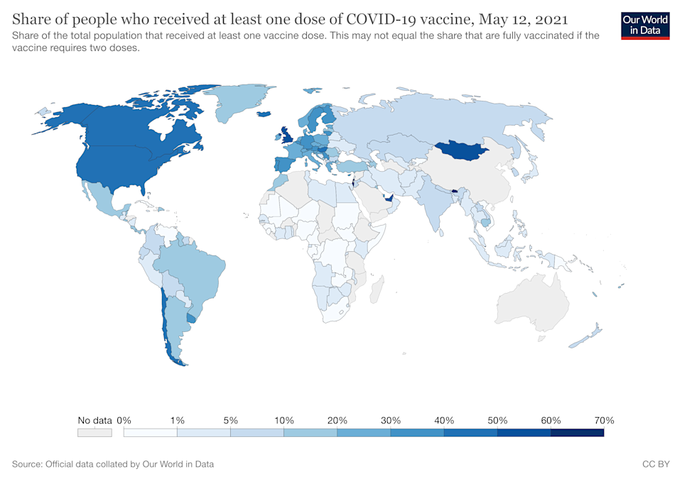 The world still has a long way to go if it is to achieve herd immunity. Source: Our World In Data