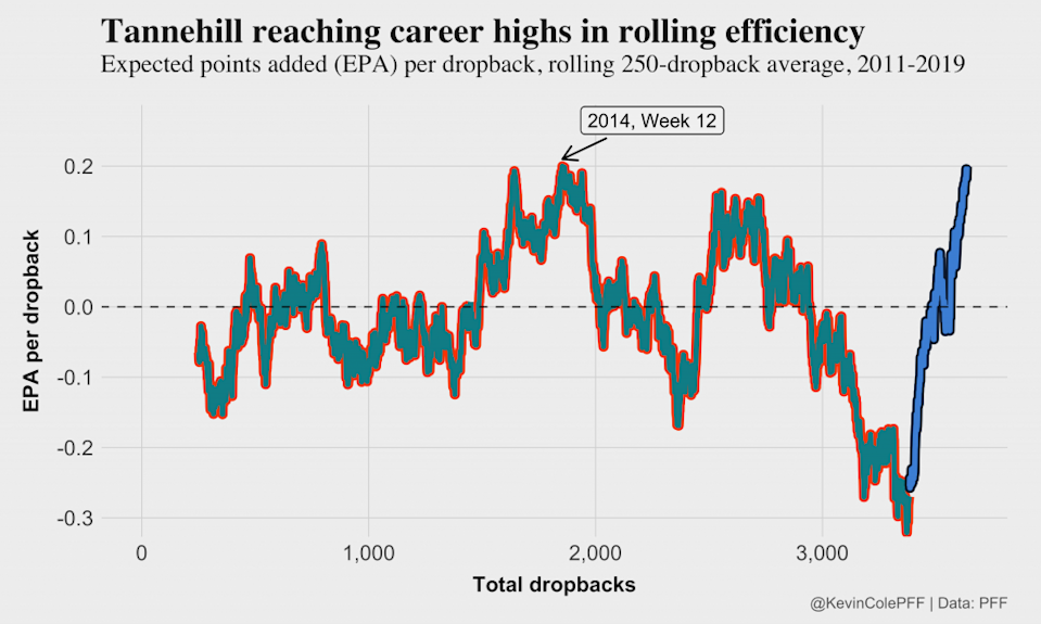 Ryan Tannehill has had an up-and-down career thus far. (Kevin Cole/PFF)