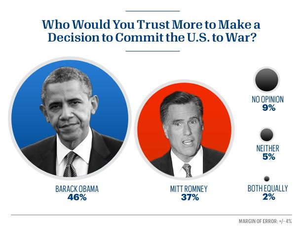 People trust Obama more than Romney in the event of war.