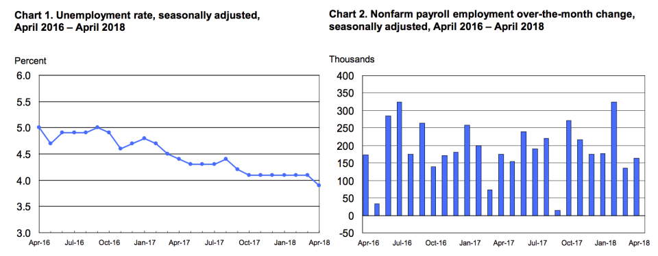 The unemployment rate fell to a more than 17-year low in April while job gains disappointed. (Source: BLS)