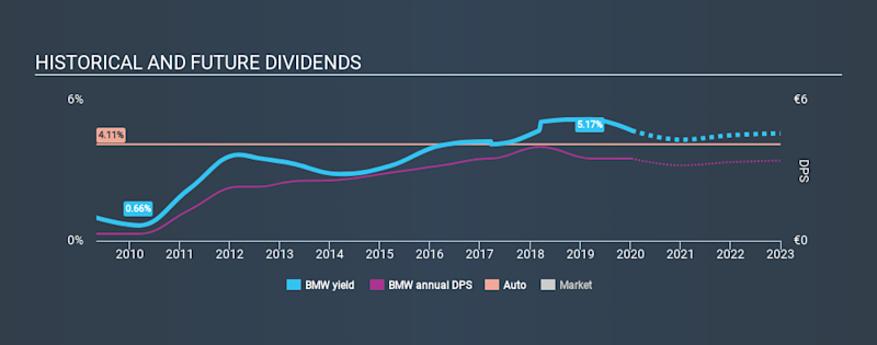 XTRA:BMW Historical Dividend Yield, January 12th 2020