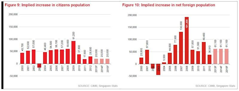 Chart of the Day: Singapore to have 61,100 more foreigners by 2015