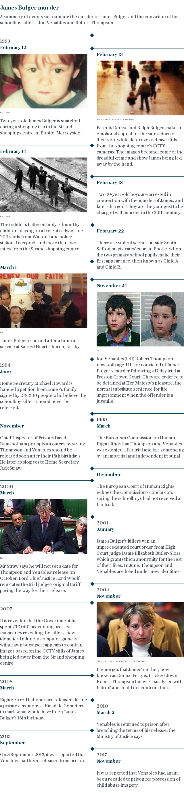 Timeline | James Bulger murder