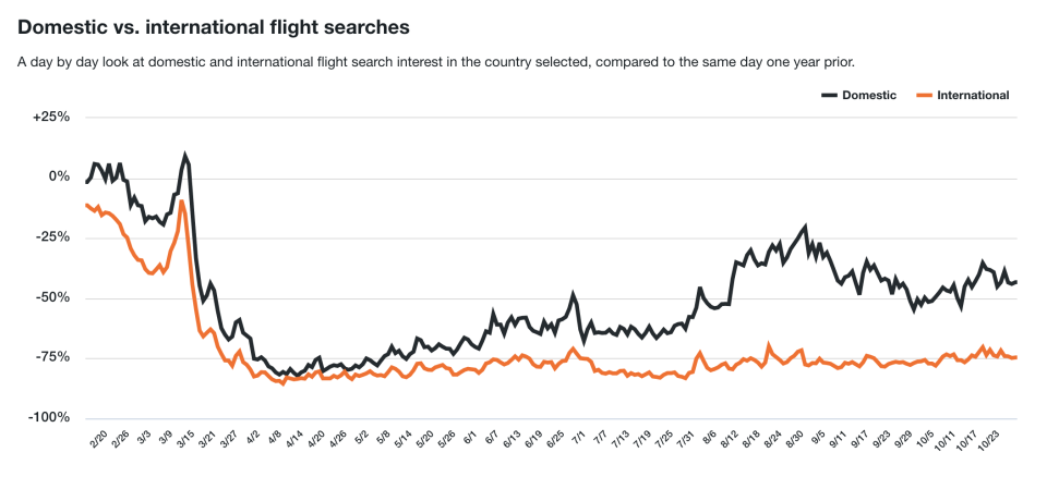 Flight search trends from Canadian users of Kayak (KAYAK)