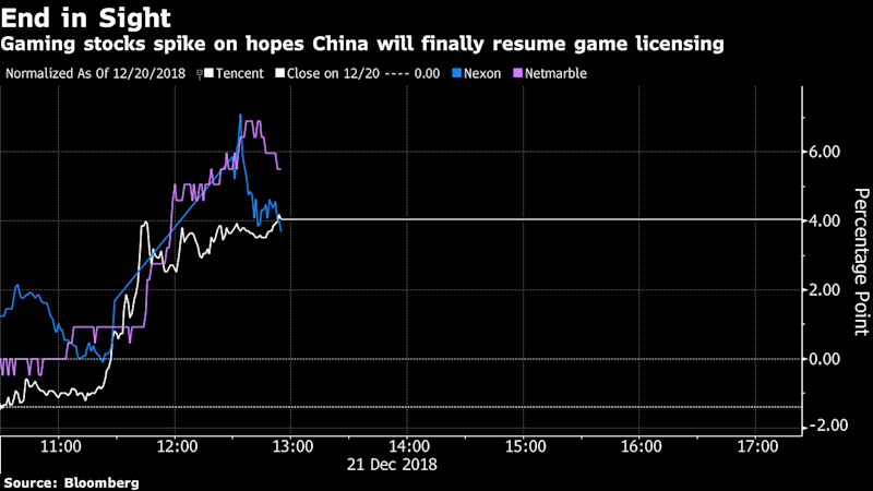 Tencent Peers Rally On Reports China Resumes Game Approvals