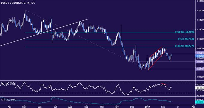 EUR/USD Technical Analysis: Euro Rallies Most in 2 Weeks