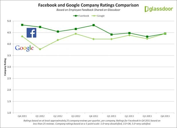 Google vs Facebook Company Ratings Comparison