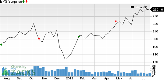 Canadian Pacific Railway Limited Price and EPS Surprise