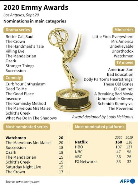 Nominations in the main categories for the 72nd Emmy Awards, to be held in September 2020
