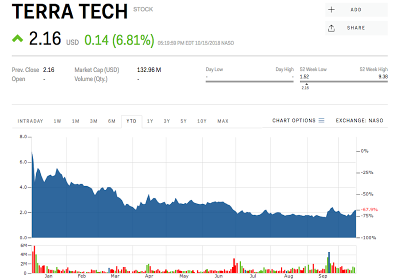 Terra Tech stock price marijuana cannabis weed