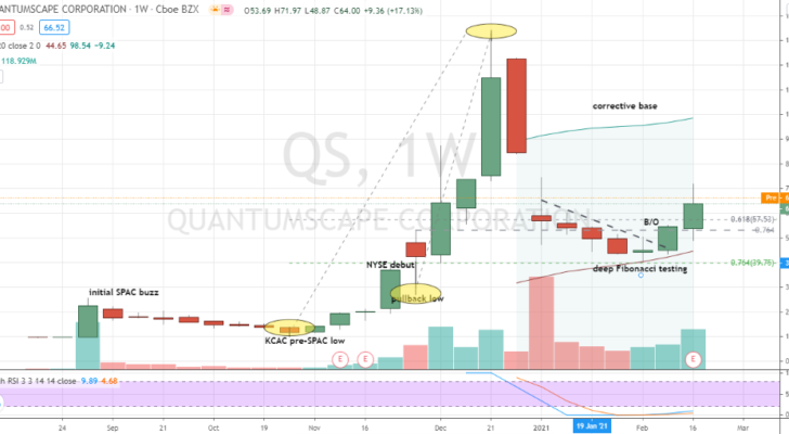 QuantumScape (QS) turning the corner in deep corrective base