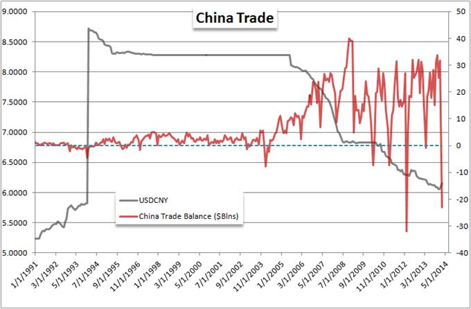 China_Surprises_with_Second_Largest_Trade_Deficit_on_Recent_Record_body_Picture_5.png, China Surprises with Second Largest Trade Deficit on Recent Record