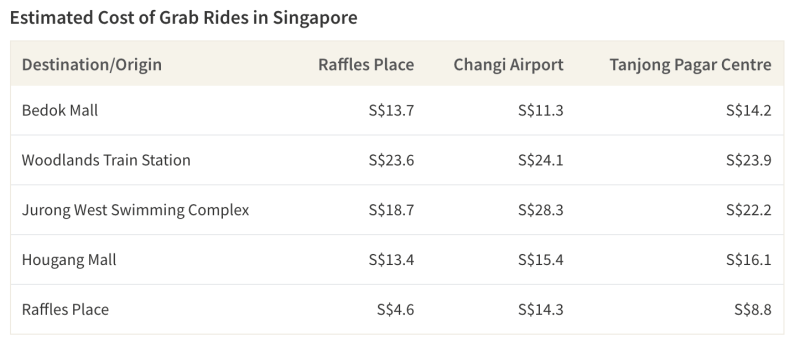 Most Grab rides in Singapore will cost more than S$10 unless it's within Central