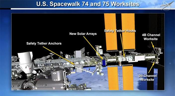 Pesquet and Kimbrough will first have to move the new iROSA blankets from a storage point in the middle of the station's power truss, shown in dark blue, to the outboard P6 truss segment for installation. / Credit: NASA  - bac7a8900b3fba99cb948079d533c155 - Space station gets new solar arrays in spacewalk