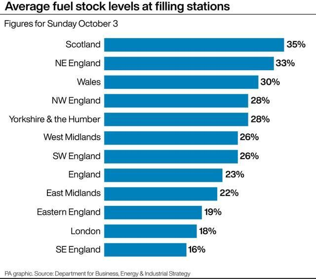 Average fuel stock levels at filling stations