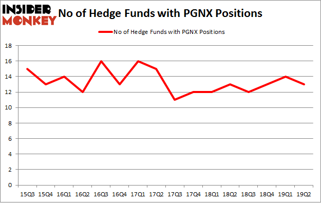 No of Hedge Funds with PGNX Positions