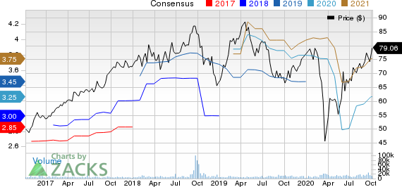 Fortive Corporation Price and Consensus