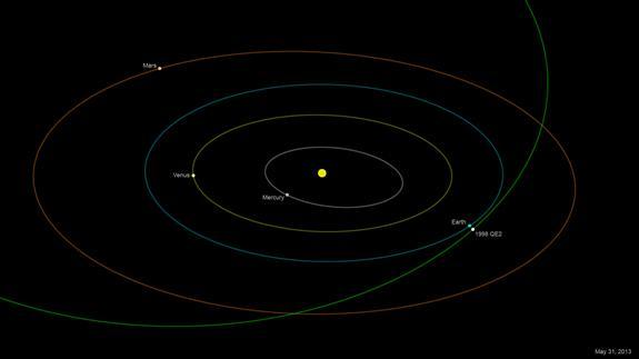 The asteroid 1998 QE2, which is about 1.7 miles (2.7 kilometers) long, will come within 3.6 million miles (5.8 million km) of Earth on May 31, 2013.