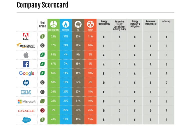 A chart from Greenpeace's 2017 report on tech companies' carbon pollution shows Amazon's low ranking compared to rivals. (Greenpeace)