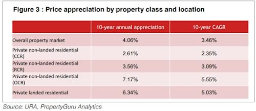 Price appreciation by property class and location