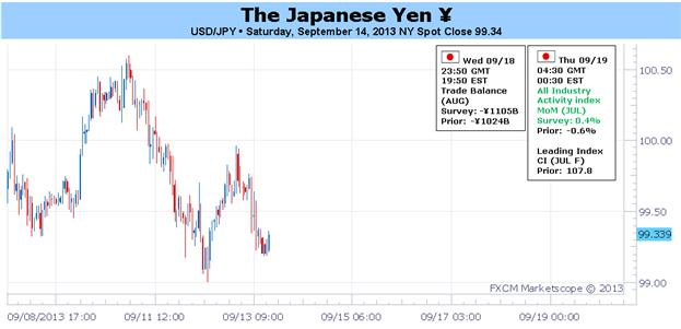 BoJ_Fed_Speculation_amid_Diminishing_Syrian_Risks_See_Yen_Neutral_body_Picture_1.png, BoJ, Fed Speculation amid Diminishing Syrian Risks See Yen Neutral