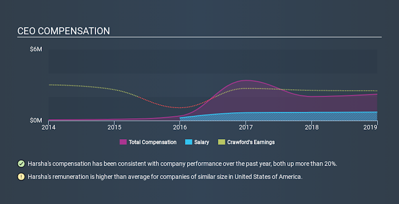 NYSE:CRD.B CEO Compensation, January 22nd 2020