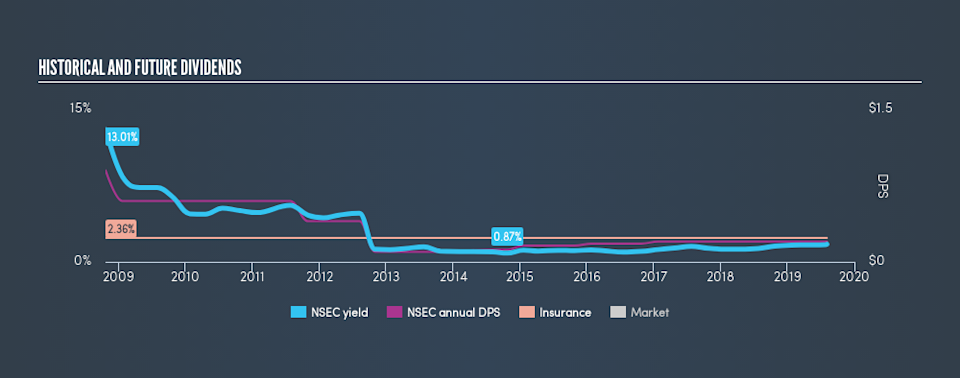 NasdaqGM:NSEC Historical Dividend Yield, August 4th 2019