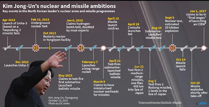 Kim Jong-Un's nuclear and missile ambitions (AFP Photo/AFP )