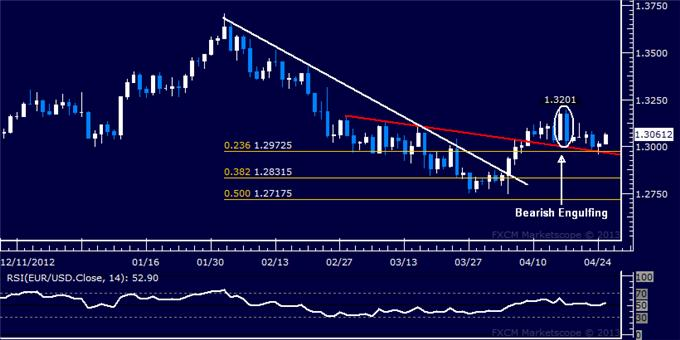 Forex_EURUSD_Technical_Analysis_04.25.2013_body_Picture_5.png, EUR/USD Technical Analysis 04.25.2013