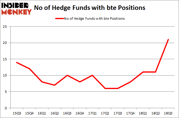 No of Hedge Funds with BTE Positions
