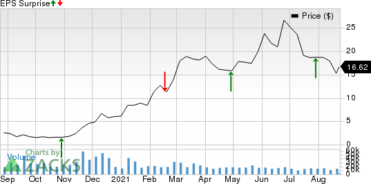SM Energy Company Price and EPS Surprise