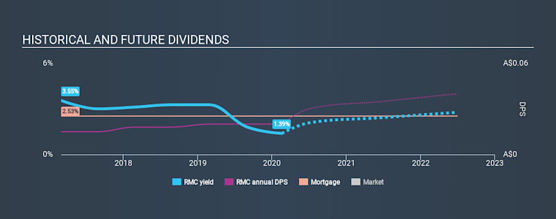 ASX:RMC Historical Dividend Yield, February 18th 2020