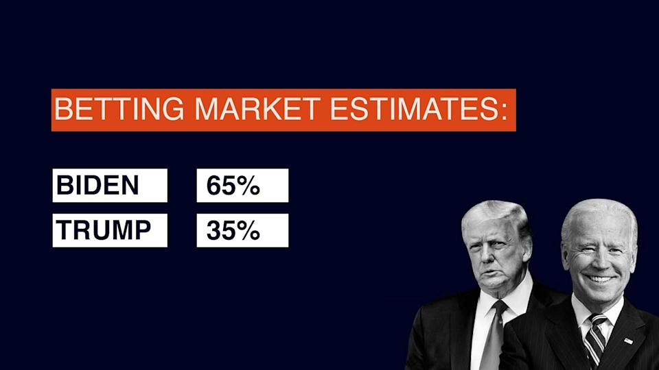 Betting Market Estimates.