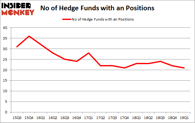 No of Hedge Funds with AN Positions