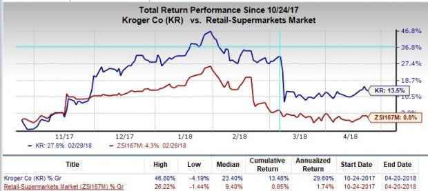 Kroger (KR) adopts initiatives to fend off competition, volatile food prices and an aggressive promotional environment.