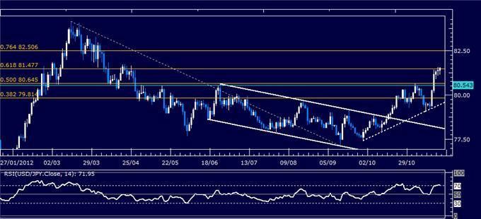 Forex_Analysis_USDJPY_Classic_Technical_Report_11.20.2012_body_Picture_1.png, Forex Analysis: USD/JPY Classic Technical Report 11.20.2012